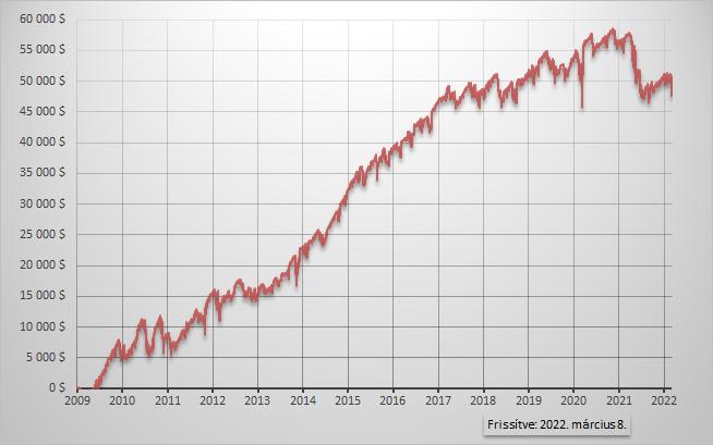 Napi 1 százalék stratégia eredmény grafikon